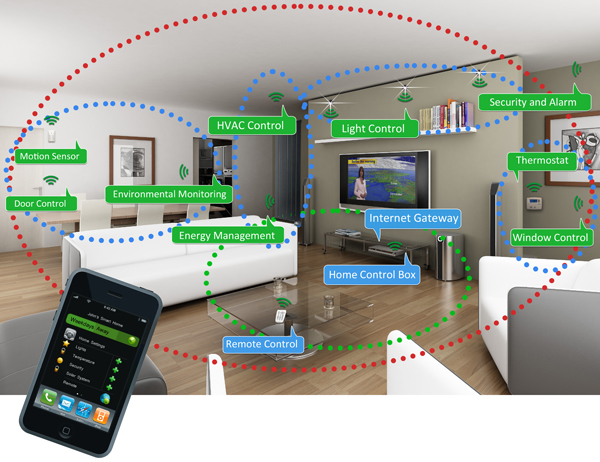 Using ZigBee ... Control your home with your smartphone